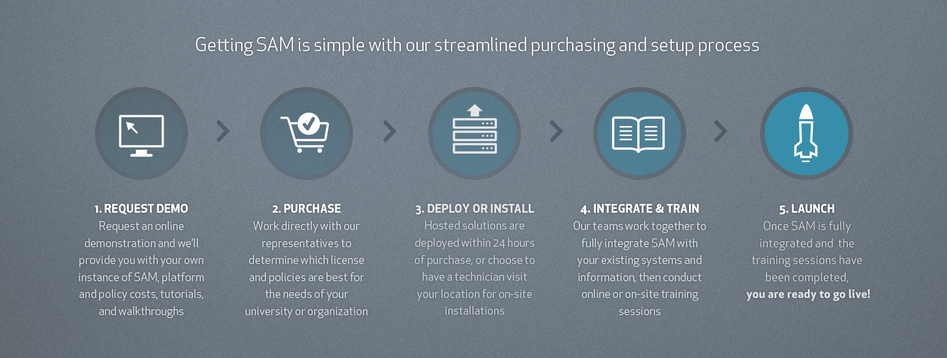 SAM-Header---Purchasing-Process